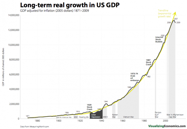 long-term-real-growth-of-gdp-in-the-us-1871-2009-visualizing-economics-645x447