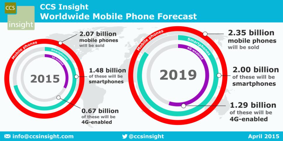 CCS_WW_mobile_phone_forecast_April2015